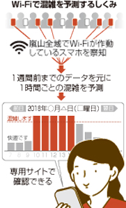 Website forecasts tourist traffic in Kyoto
